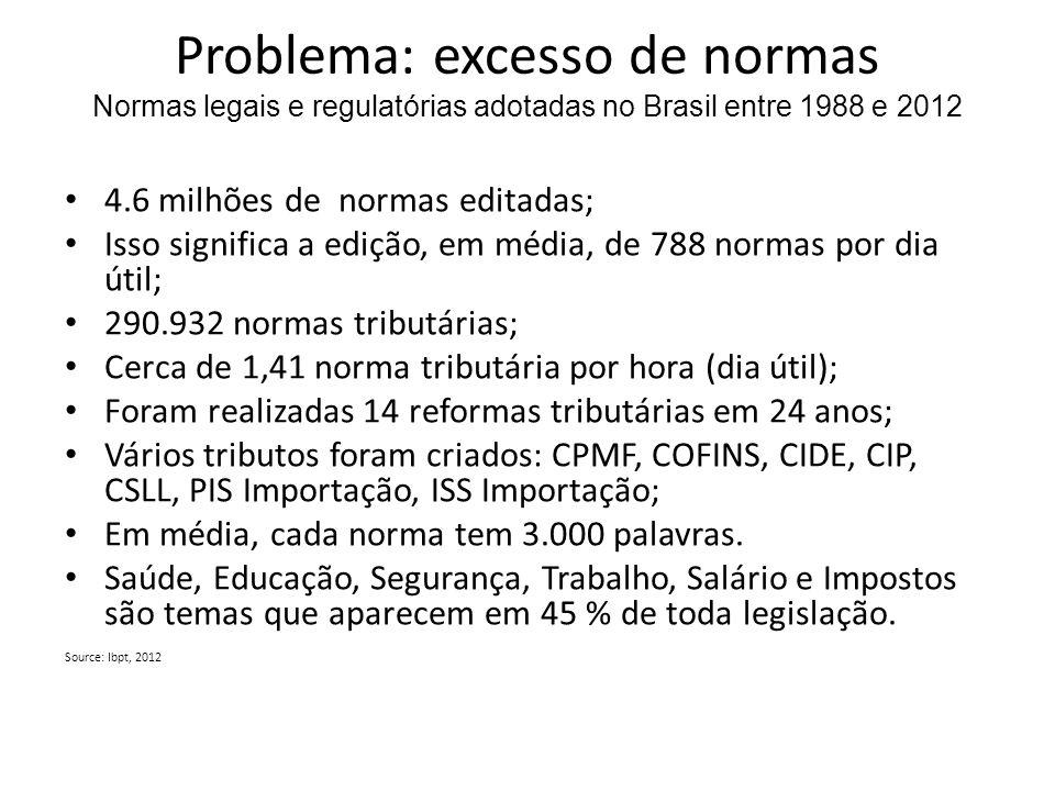 Problema: excesso de normas Normas legais e regulatórias adotadas no Brasil entre 1988 e 2012 4.6 milhões de normas editadas; Isso significa a edição,