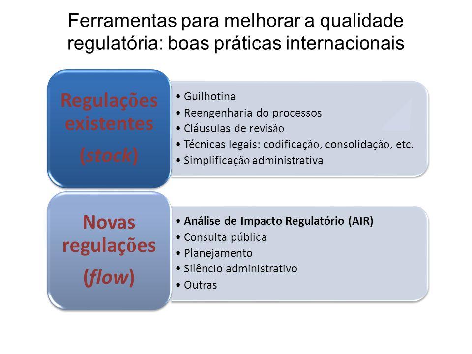 Ferramentas para melhorar a qualidade regulatória: boas práticas internacionais Guilhotina Reengenharia do processos Cláusulas de revis ão Técnicas le