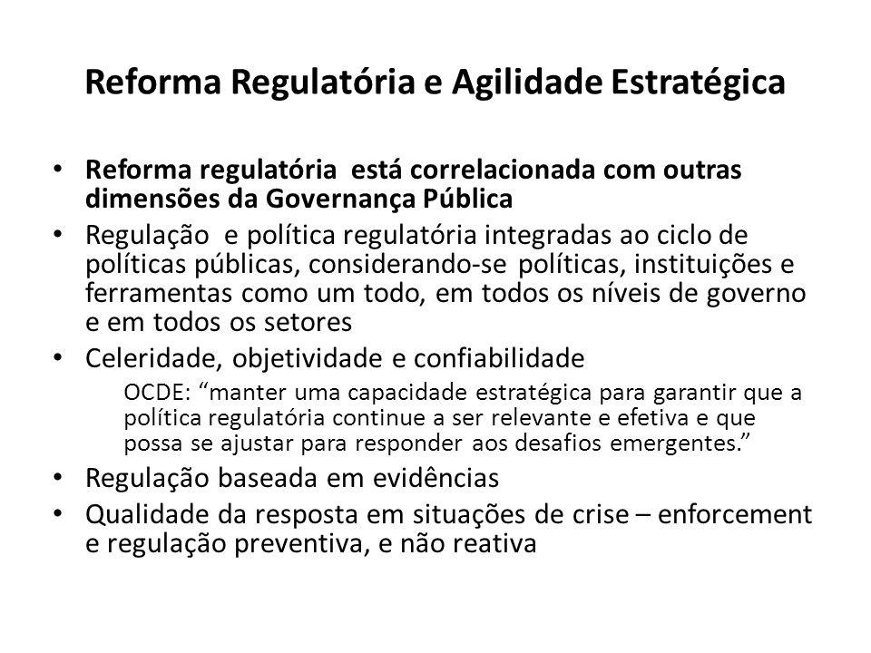 Reforma Regulatória e Agilidade Estratégica Reforma regulatória está correlacionada com outras dimensões da Governança Pública Regulação e política re