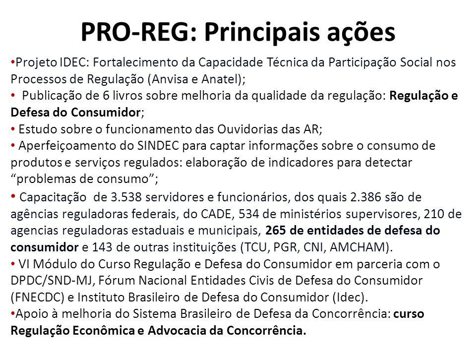 PRO-REG: Principais ações Projeto IDEC: Fortalecimento da Capacidade Técnica da Participação Social nos Processos de Regulação (Anvisa e Anatel); Publ