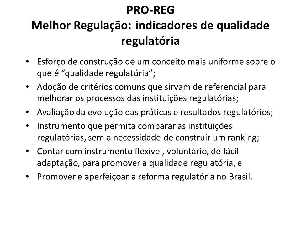 PRO-REG Melhor Regulação: indicadores de qualidade regulatória Esforço de construção de um conceito mais uniforme sobre o que é qualidade regulatória;