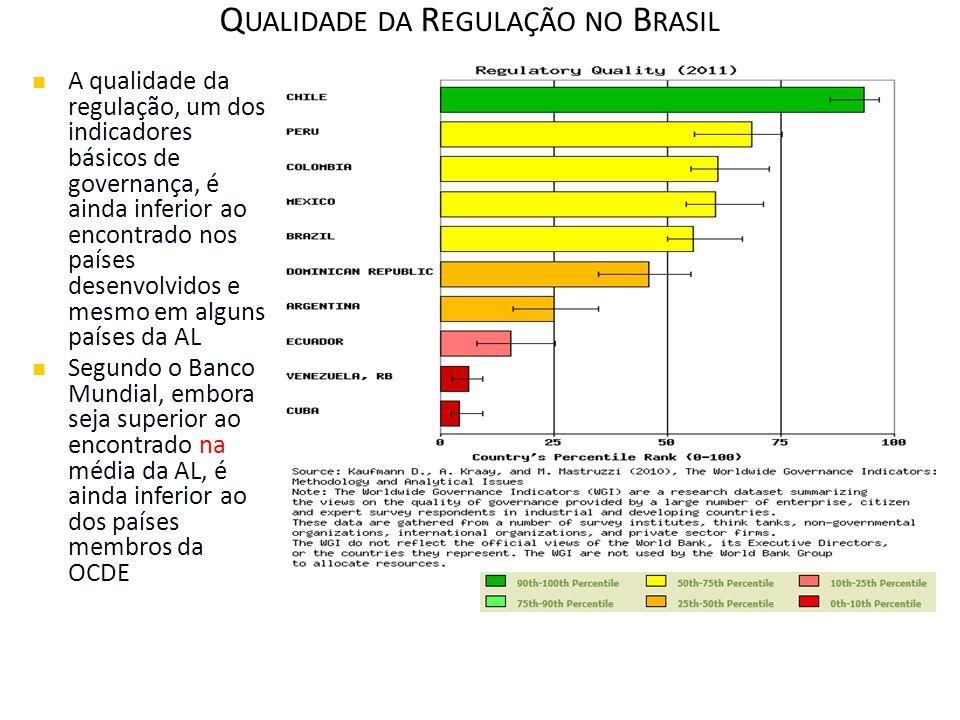 Q UALIDADE DA R EGULAÇÃO NO B RASIL A qualidade da regulação, um dos indicadores básicos de governança, é ainda inferior ao encontrado nos países dese