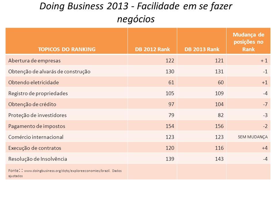 Doing Business 2013 - Facilidade em se fazer negócios TOPICOS DO RANKINGDB 2012 RankDB 2013 Rank Mudança de posições no Rank Abertura de empresas12212
