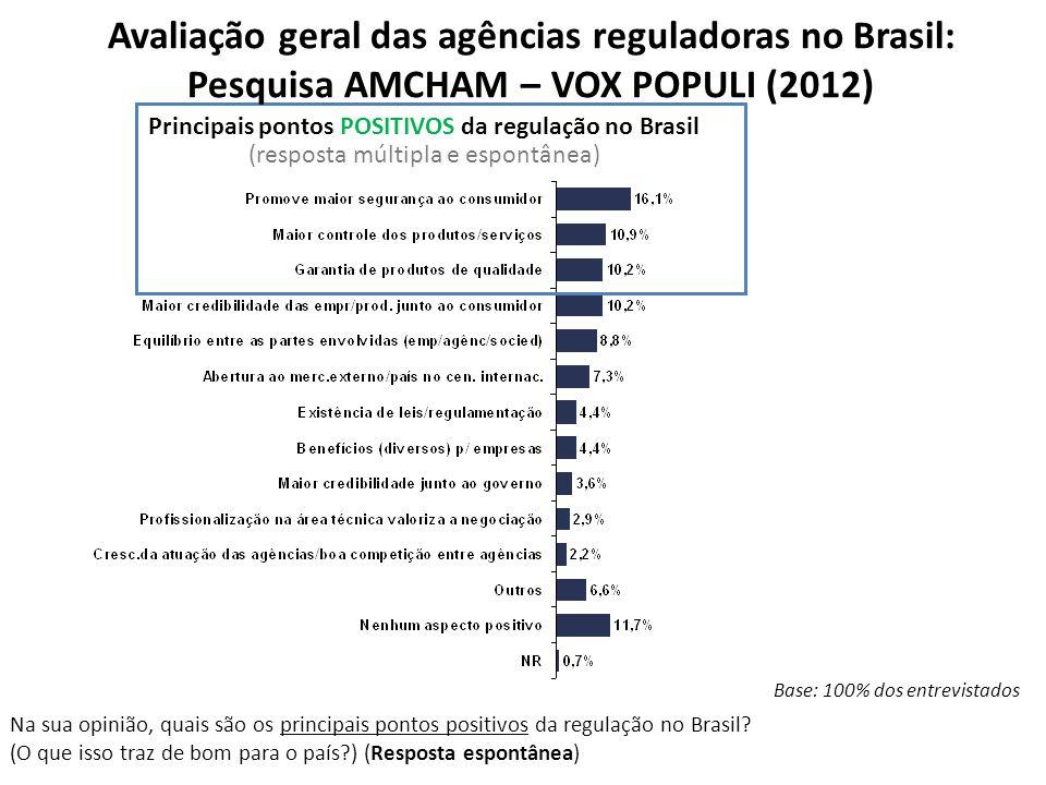 Principais pontos POSITIVOS da regulação no Brasil (resposta múltipla e espontânea) Base: 100% dos entrevistados Na sua opinião, quais são os principa