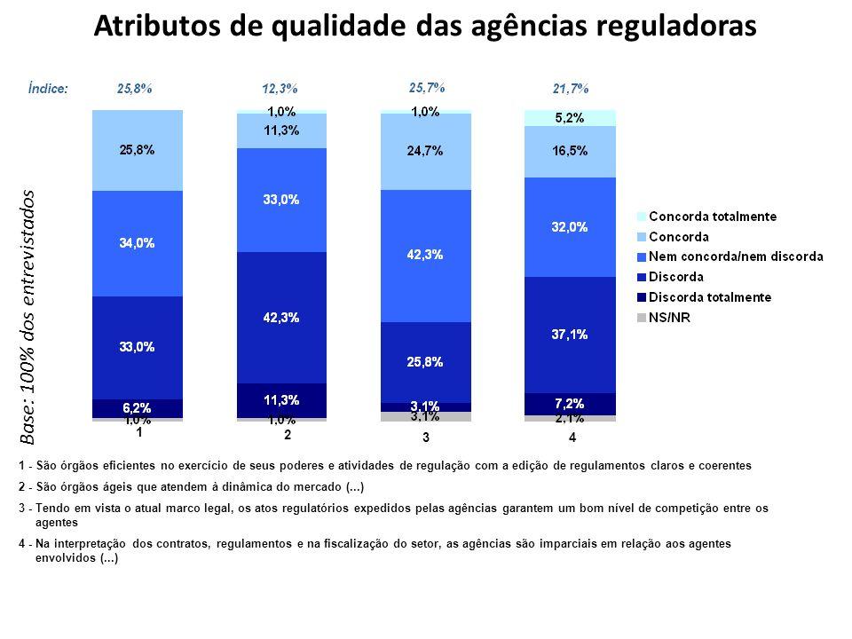 Atributos de qualidade das agências reguladoras Base: 100% dos entrevistados 1 2 34 1 - São órgãos eficientes no exercício de seus poderes e atividade