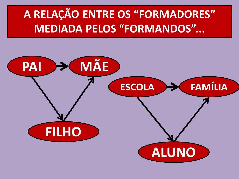 A RELAÇÃO ENTRE OS FORMADORES MEDIADA PELOS FORMANDOS... PAIMÃE FILHO ESCOLAFAMÍLIA ALUNO
