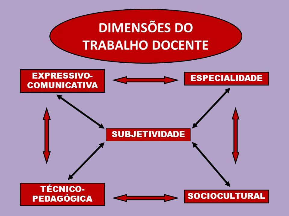 DIMENSÕES DO TRABALHO DOCENTE EXPRESSIVO- COMUNICATIVA ESPECIALIDADE TÉCNICO- PEDAGÓGICA SOCIOCULTURAL SUBJETIVIDADE