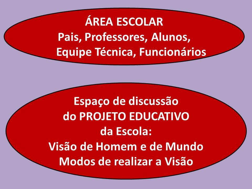 ÁREA ESCOLAR Pais, Professores, Alunos, Equipe Técnica, Funcionários Espaço de discussão do PROJETO EDUCATIVO da Escola: Visão de Homem e de Mundo Mod