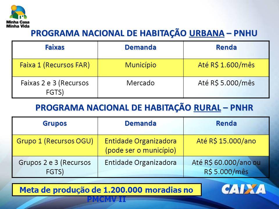 PROGRAMA NACIONAL DE HABITAÇÃO URBANA – PNHU FaixasDemandaRenda Faixa 1 (Recursos FAR)MunicípioAté R$ 1.600/mês Faixas 2 e 3 (Recursos FGTS) MercadoAt