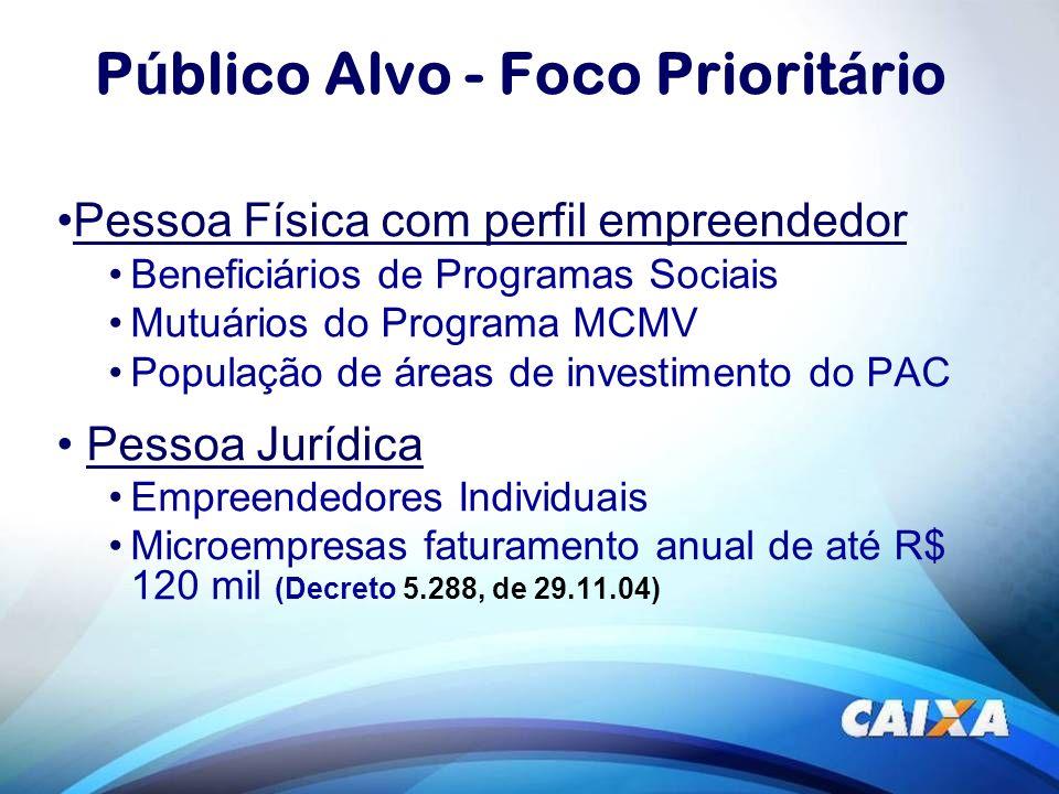 P ú blico Alvo - Foco Priorit á rio Pessoa Física com perfil empreendedor Beneficiários de Programas Sociais Mutuários do Programa MCMV População de á