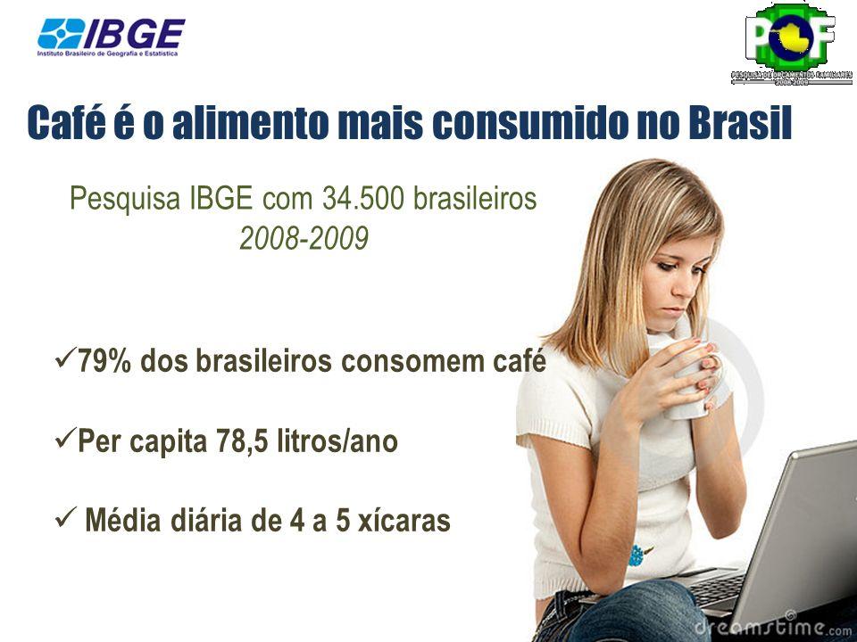 79% dos brasileiros consomem café Per capita 78,5 litros/ano Média diária de 4 a 5 xícaras Pesquisa IBGE com 34.500 brasileiros 2008-2009 Café é o ali