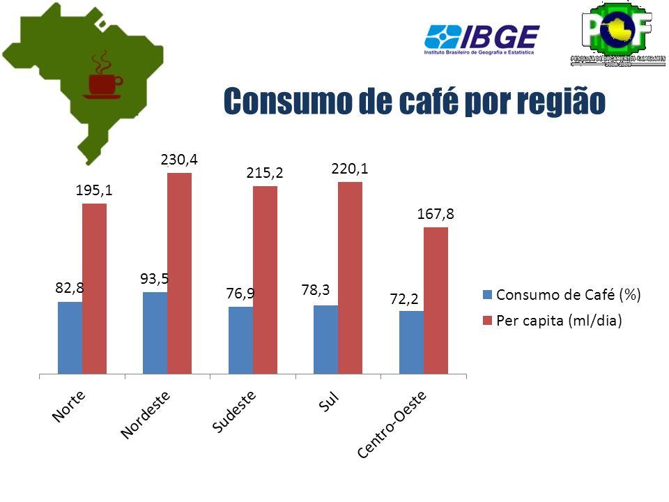 Consumo de café por região