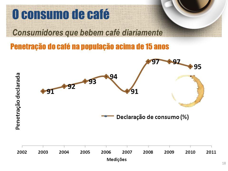 O consumo de café Consumidores que bebem café diariamente Declaração de consumo (%) 18 Penetração do café na população acima de 15 anos