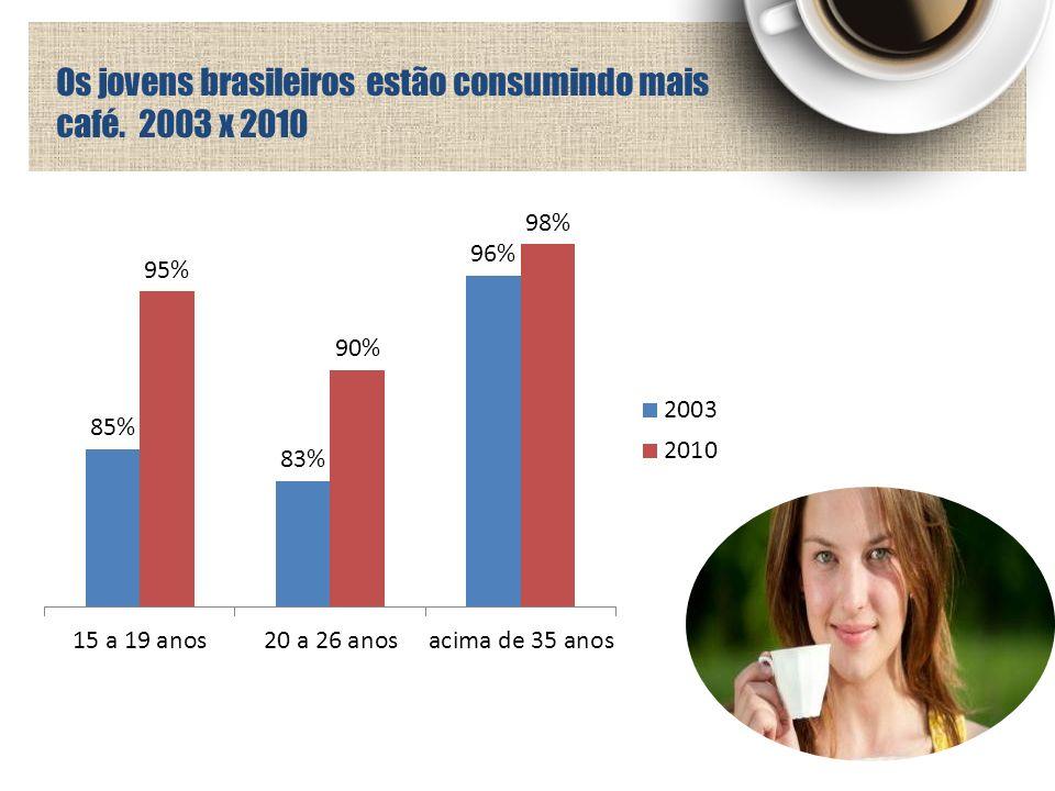 Os jovens brasileiros estão consumindo mais café. 2003 x 2010