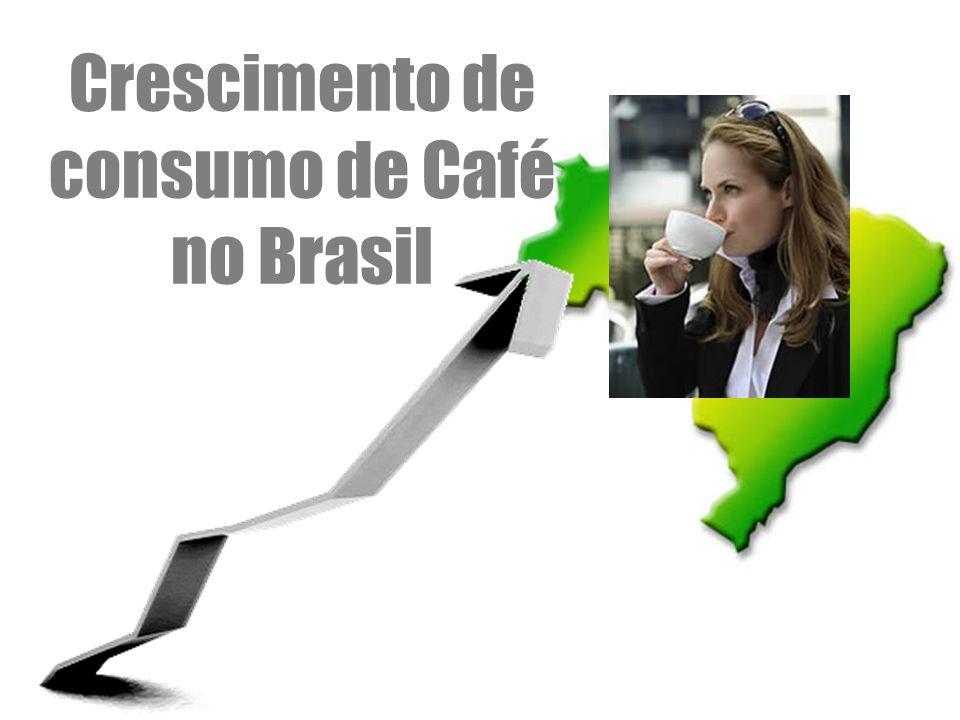 Crescimento de consumo de Café no Brasil