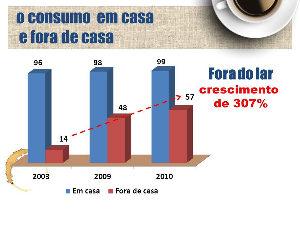 o consumo em casa e fora de casa Fora do lar crescimento de 307%
