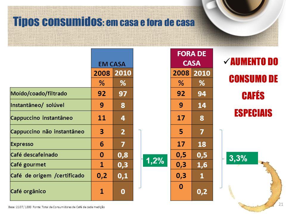 Tipos consumidos : em casa e fora de casa 21 Base: 2107/ 1593 Fonte: Total de Consumidores de Café de cada medição EM CASA FORA DE CASA 20082010200820