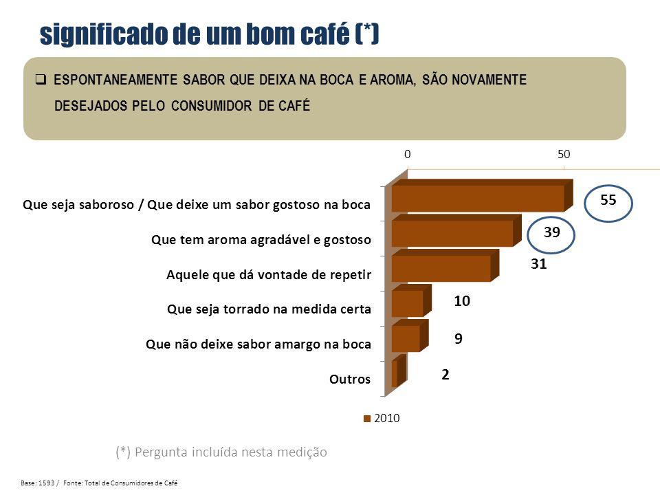 significado de um bom café (*) (*) Pergunta incluída nesta medição Base: 1593 / Fonte: Total de Consumidores de Café ESPONTANEAMENTE SABOR QUE DEIXA N