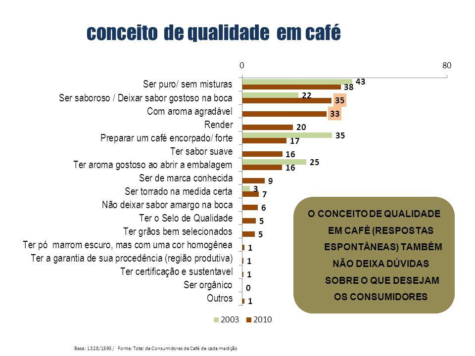 conceito de qualidade em café Base: 1328/1593 / Fonte: Total de Consumidores de Café de cada medição O CONCEITO DE QUALIDADE EM CAFÉ (RESPOSTAS ESPONT