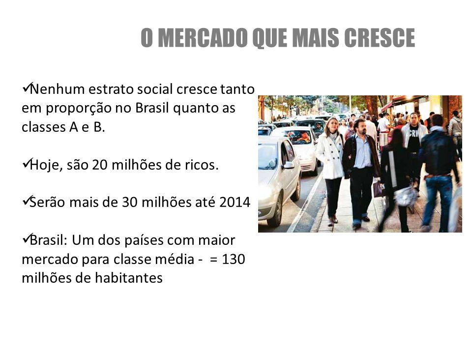 O MERCADO QUE MAIS CRESCE Nenhum estrato social cresce tanto em proporção no Brasil quanto as classes A e B. Hoje, são 20 milhões de ricos. Serão mais