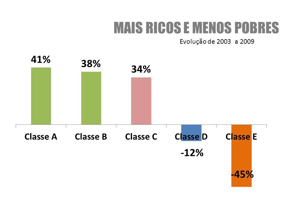 Evolução de 2003 a 2009 MAIS RICOS E MENOS POBRES