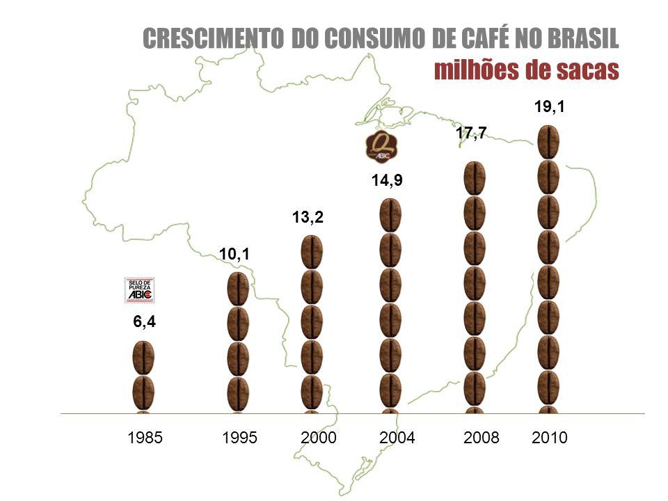 198520042008201020001995 CRESCIMENTO DO CONSUMO DE CAFÉ NO BRASIL milhões de sacas 6,4 10,1 13,2 14,9 17,7 19,1