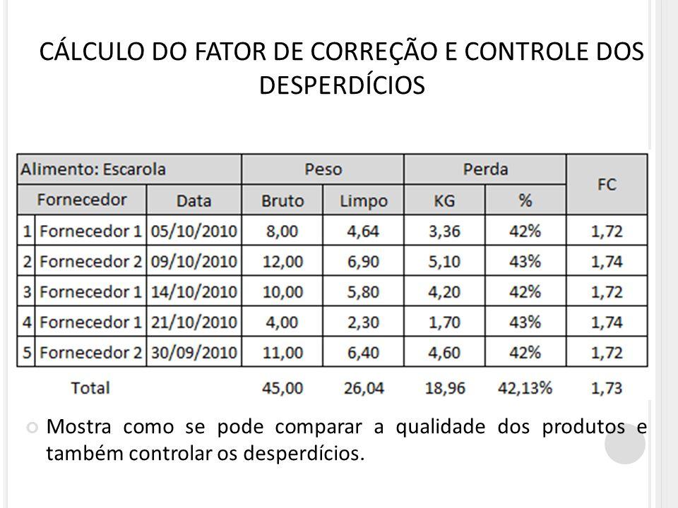 CÁLCULO DO FATOR DE CORREÇÃO E CONTROLE DOS DESPERDÍCIOS Mostra como se pode comparar a qualidade dos produtos e também controlar os desperdícios.
