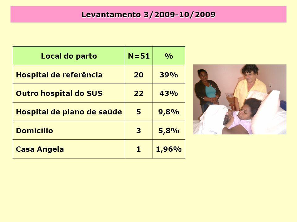 Levantamento 3/2009-10/2009 Local do partoN=51% Hospital de referência2039% Outro hospital do SUS2243% Hospital de plano de saúde59,8% Domicílio35,8%