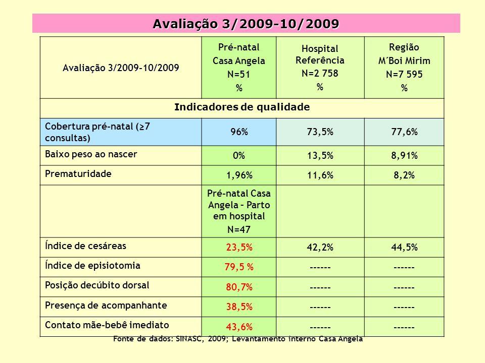 Avaliação 3/2009-10/2009 Pré-natal Casa Angela N=51 % Hospital Referência N=2 758 % Região M´Boi Mirim N=7 595 % Indicadores de qualidade Cobertura pré-natal (7 consultas) 96%73,5%77,6% Baixo peso ao nascer 0%13,5%8,91% Prematuridade 1,96%11,6%8,2% Pré-natal Casa Angela – Parto em hospital N=47 Índice de cesáreas 23,5%42,2%44,5% Índice de episiotomia 79,5 %------ Posição decúbito dorsal 80,7%------ Presença de acompanhante 38,5%------ Contato mãe-bebê imediato 43,6%------ Fonte de dados: SINASC, 2009; Levantamento interno Casa Angela