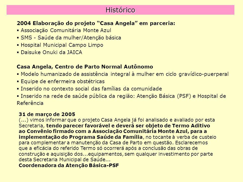 Histórico 2004 Elaboração do projeto Casa Angela em parceria: Associação Comunitária Monte Azul SMS - Saúde da mulher/Atenção básica Hospital Municipal Campo Limpo Daisuke Onuki da JAICA Casa Angela, Centro de Parto Normal Autônomo Modelo humanizado de assistência integral à mulher em ciclo gravídico-puerperal Equipe de enfermeira obstétricas Inserido no contexto social das famílias da comunidade Inserido na rede de saúde pública da região: Atenção Básica (PSF) e Hospital de Referência 31 de março de 2005 (...) vimos informar que o projeto Casa Angela já foi analisado e avaliado por esta Secretaria, tendo parecer favorável e deverá ser objeto de Termo Aditivo ao Convênio firmado com a Associação Comunitária Monte Azul, para a implementação do Programa Saúde da Família, no tocante à verba de custeio para complementar a manutenção da Casa de Parto em questão.