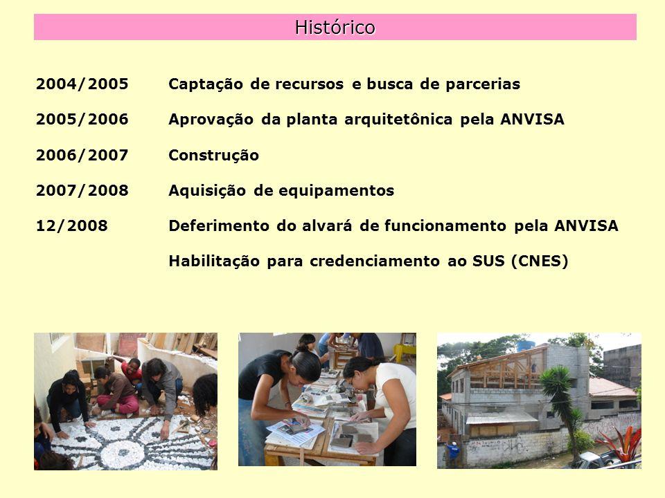 Histórico 2004/2005Captação de recursos e busca de parcerias 2005/2006Aprovação da planta arquitetônica pela ANVISA 2006/2007Construção 2007/2008Aquisição de equipamentos 12/2008Deferimento do alvará de funcionamento pela ANVISA Habilitação para credenciamento ao SUS (CNES)