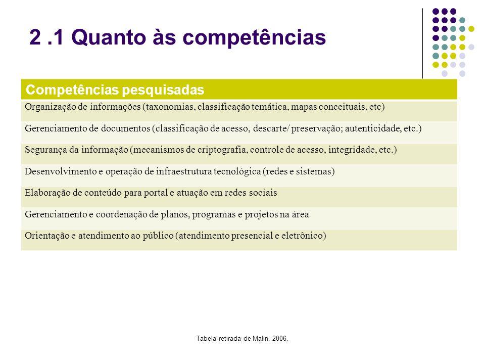 2.1 Quanto às competências Competências pesquisadas Organização de informações (taxonomias, classificação temática, mapas conceituais, etc) Gerenciame