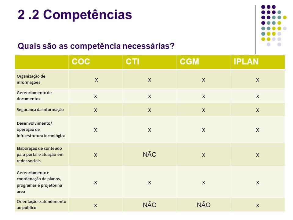 2.2 Competências Quais são as competência necessárias? COCCTICGMIPLAN Organização de informações xxxx Gerenciamento de documentos xxxx Segurança da in