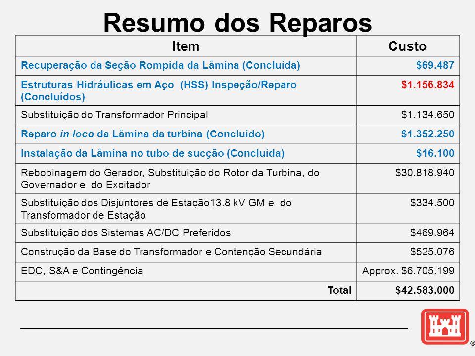 Resumo dos Reparos ItemCusto Recuperação da Seção Rompida da Lâmina (Concluída)$69.487 Estruturas Hidráulicas em Aço (HSS) Inspeção/Reparo (Concluídos