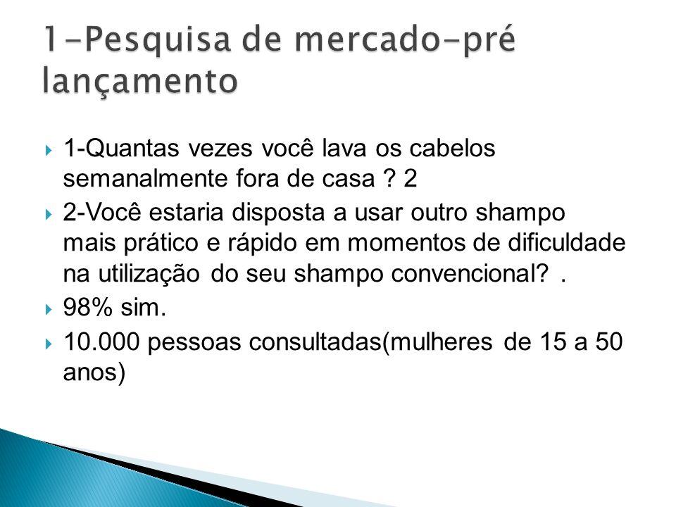 Lançamento: Novembro - inicio do verão. Propaganda: instagran Gastos: R$200 mil(Sabrina Sato)
