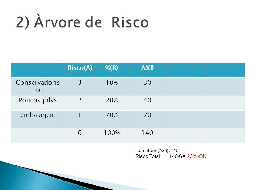 Risco(A)%(B)AXB Conservadoris mo 310%30 Poucos pdvs220%40 embalagem170%70 6100%140 Somatório(AxB): 140 Risco Total: 140/6 = 23%-OK