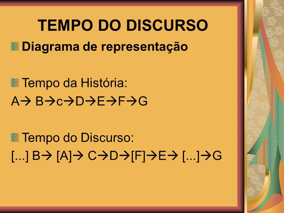 TEMPO DO DISCURSO Diagrama de representação Tempo da História: A B c D E F G Tempo do Discurso: [...] B [A] C D [F] E [...] G