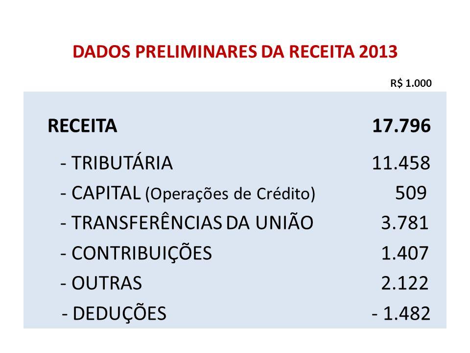 DADOS PRELIMINARES DA RECEITA 2013 RECEITA 17.796 - TRIBUTÁRIA 11.458 - CAPITAL (Operações de Crédito) 509 - TRANSFERÊNCIAS DA UNIÃO 3.781 - CONTRIBUI