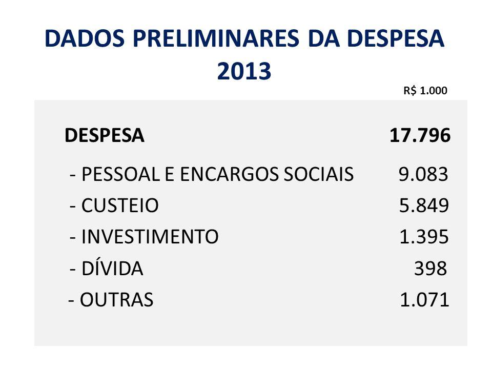 DADOS PRELIMINARES DA DESPESA 2013 DESPESA 17.796 - PESSOAL E ENCARGOS SOCIAIS 9.083 - CUSTEIO 5.849 - INVESTIMENTO 1.395 - DÍVIDA 398 - OUTRAS 1.071
