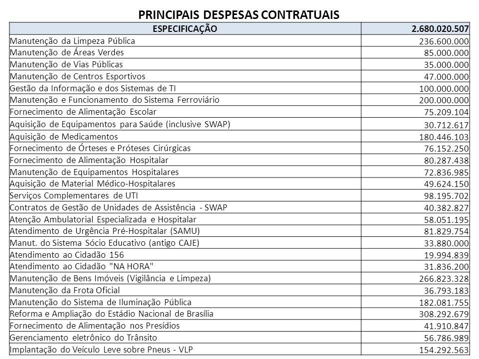 PRINCIPAIS DESPESAS CONTRATUAIS ESPECIFICAÇÃO 2.680.020.507 Manutenção da Limpeza Pública 236.600.000 Manutenção de Áreas Verdes 85.000.000 Manutenção