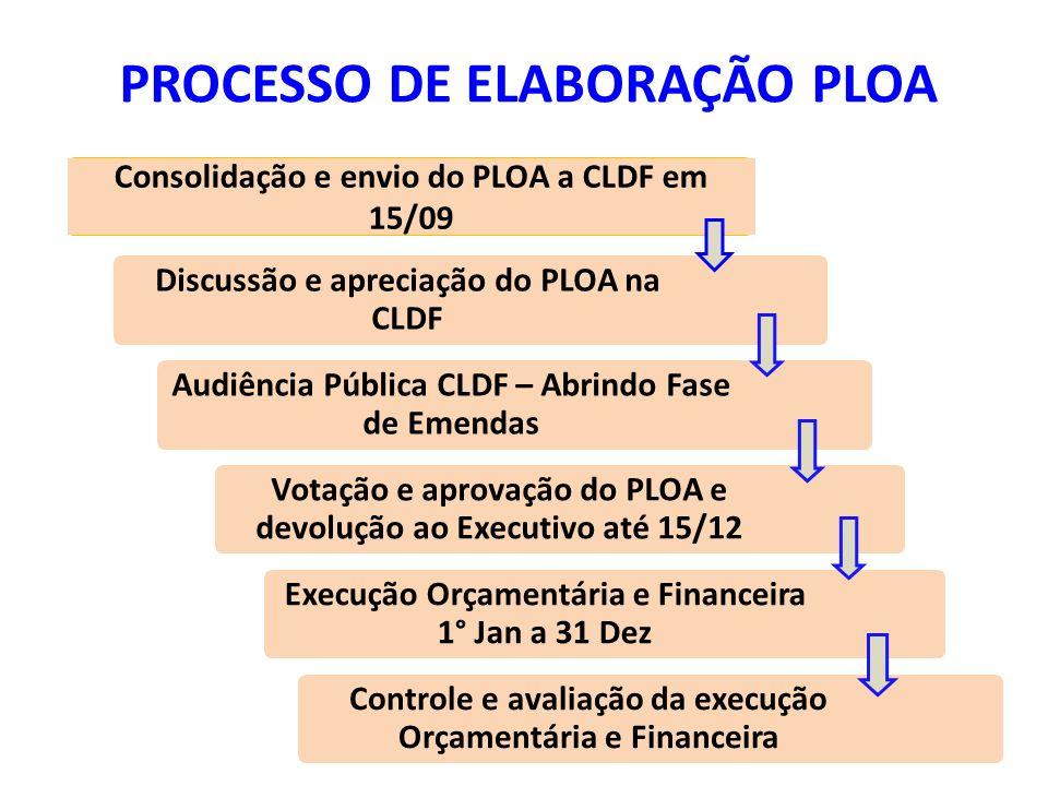 PROCESSO DE ELABORAÇÃO PLOA Discussão e apreciação do PLOA na CLDF Audiência Pública CLDF – Abrindo Fase de Emendas Votação e aprovação do PLOA e devo