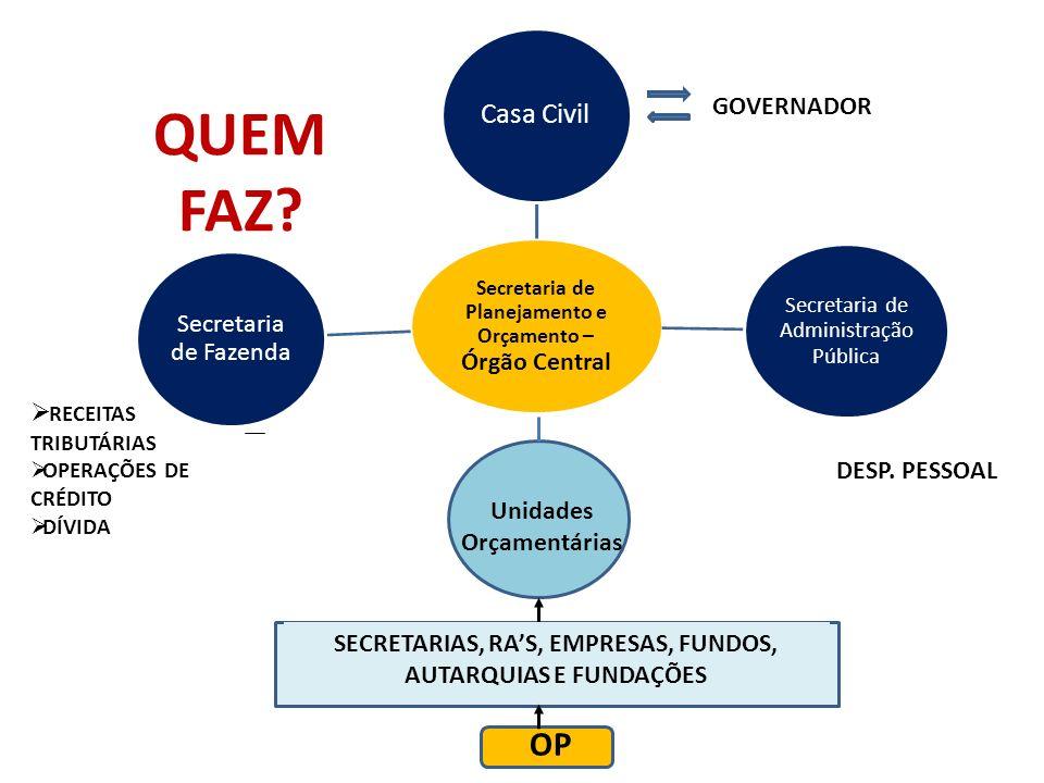 Secretaria de Planejamento e Orçamento – Órgão Central Casa Civil Secretaria de Administração Pública Secretaria de Fazenda QUEM FAZ? GOVERNADOR DESP.