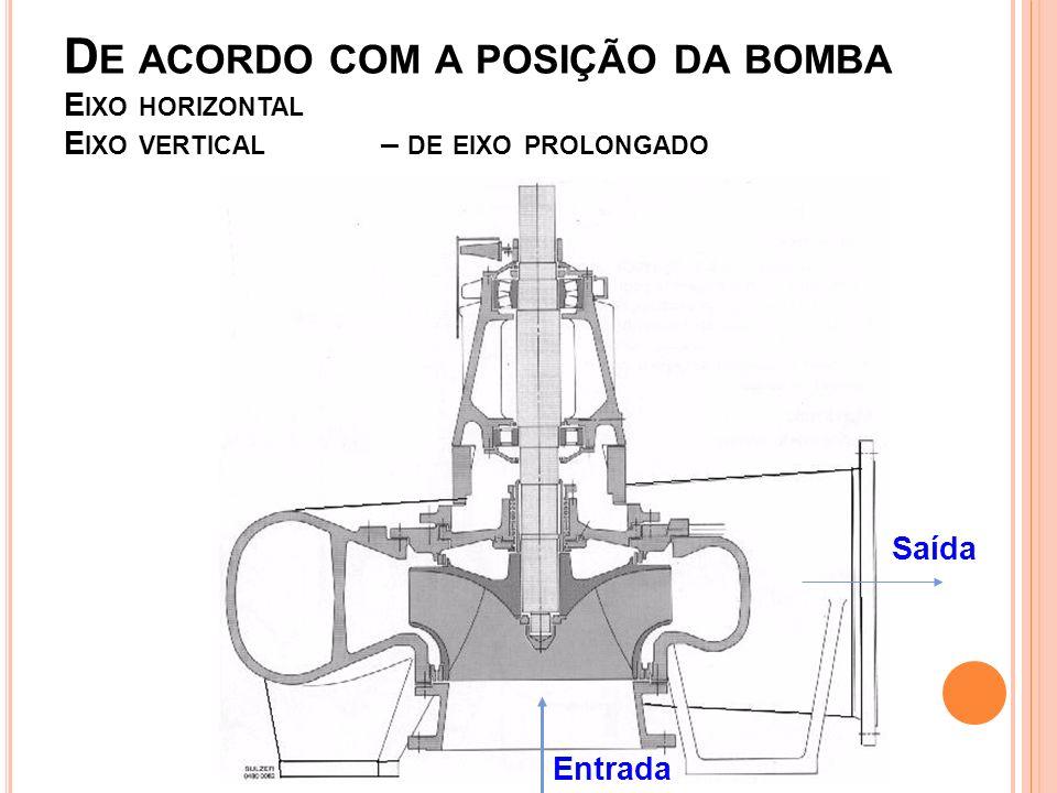 D E ACORDO COM A POSIÇÃO DA BOMBA E IXO HORIZONTAL E IXO VERTICAL – DE EIXO PROLONGADO Entrada Saída