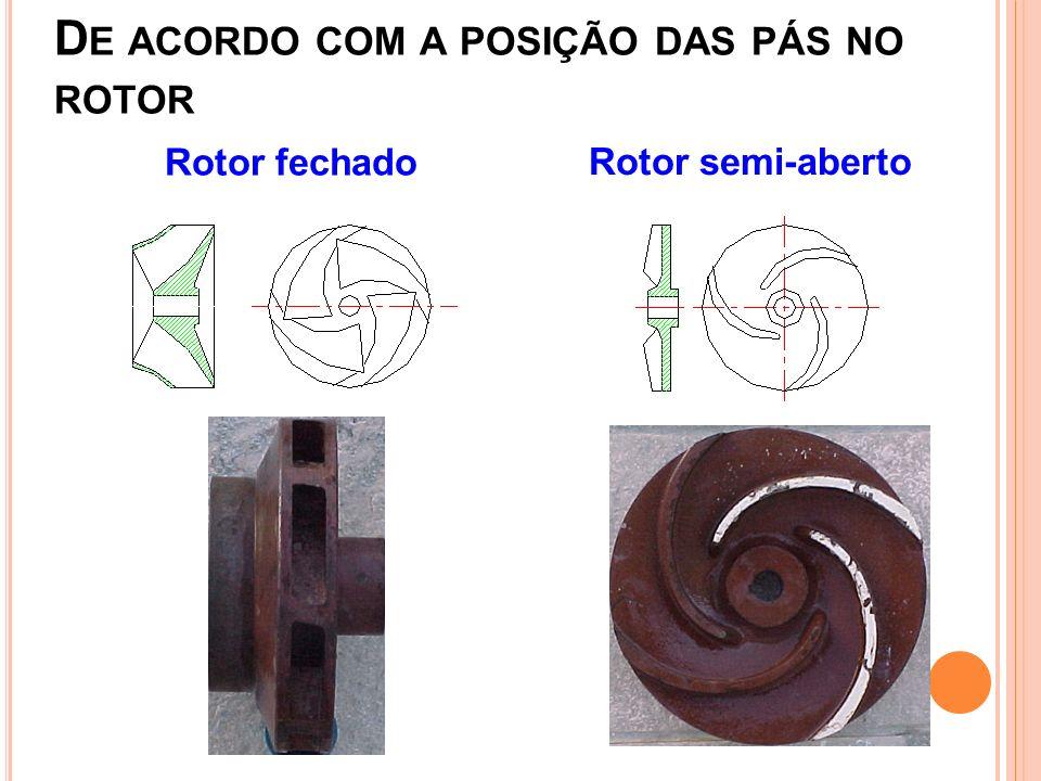 D E ACORDO COM A POSIÇÃO DAS PÁS NO ROTOR Rotor fechado Rotor semi-aberto