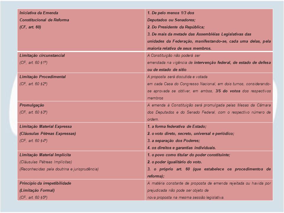 Iniciativa da Emenda Constitucional de Reforma (CF, art.