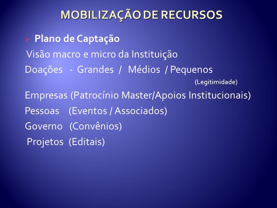 Plano de Captação Visão macro e micro da Instituição Doações - Grandes / Médios / Pequenos (Legitimidade) Empresas (Patrocínio Master/Apoios Institucionais) Pessoas (Eventos / Associados) Governo (Convênios) Projetos (Editais)