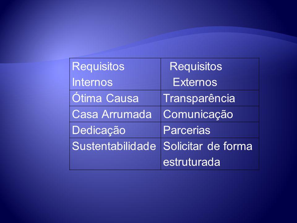 Requisitos Internos Requisitos Externos Ótima CausaTransparência Casa ArrumadaComunicação DedicaçãoParcerias SustentabilidadeSolicitar de forma estruturada