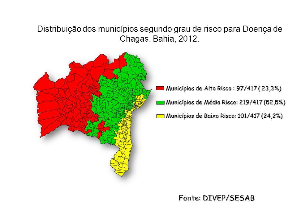 Distribuição dos municípios segundo grau de risco para Doença de Chagas. Bahia, 2012. Municípios de Alto Risco : 97/417 ( 23,3%) Municípios de Alto Ri