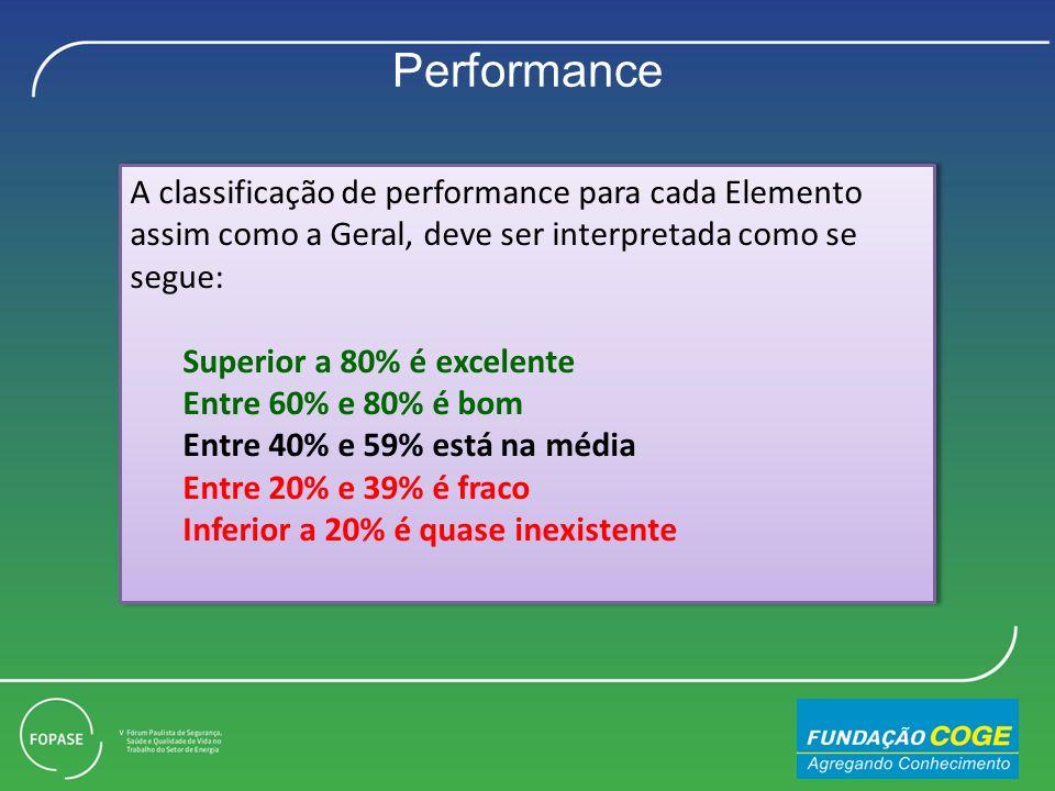 A classificação de performance para cada Elemento assim como a Geral, deve ser interpretada como se segue: Superior a 80% é excelente Entre 60% e 80% é bom Entre 40% e 59% está na média Entre 20% e 39% é fraco Inferior a 20% é quase inexistente A classificação de performance para cada Elemento assim como a Geral, deve ser interpretada como se segue: Superior a 80% é excelente Entre 60% e 80% é bom Entre 40% e 59% está na média Entre 20% e 39% é fraco Inferior a 20% é quase inexistente Performance