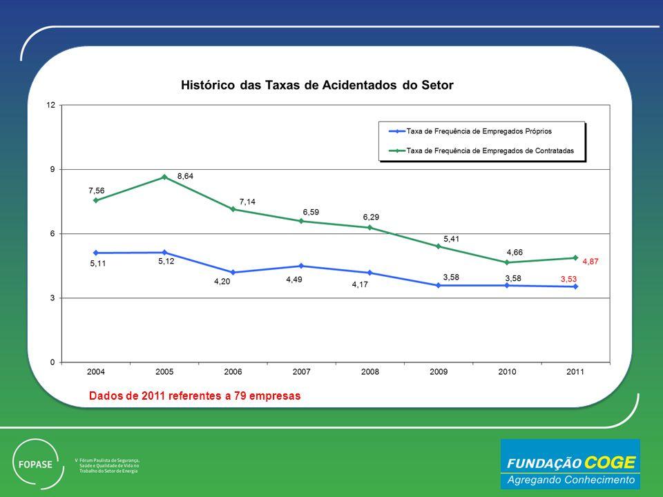 Dados de 2011 referentes a 79 empresas
